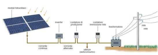 fotovoltaicoschema